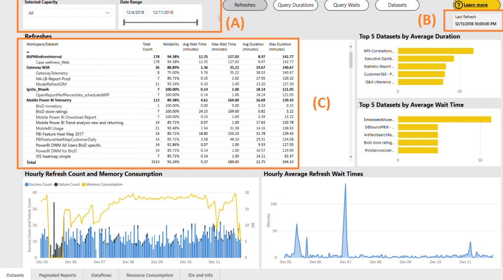 image 19 Power BI Premium Capacity Metrics app makes navigating and viewing metrics at workspace level easier!