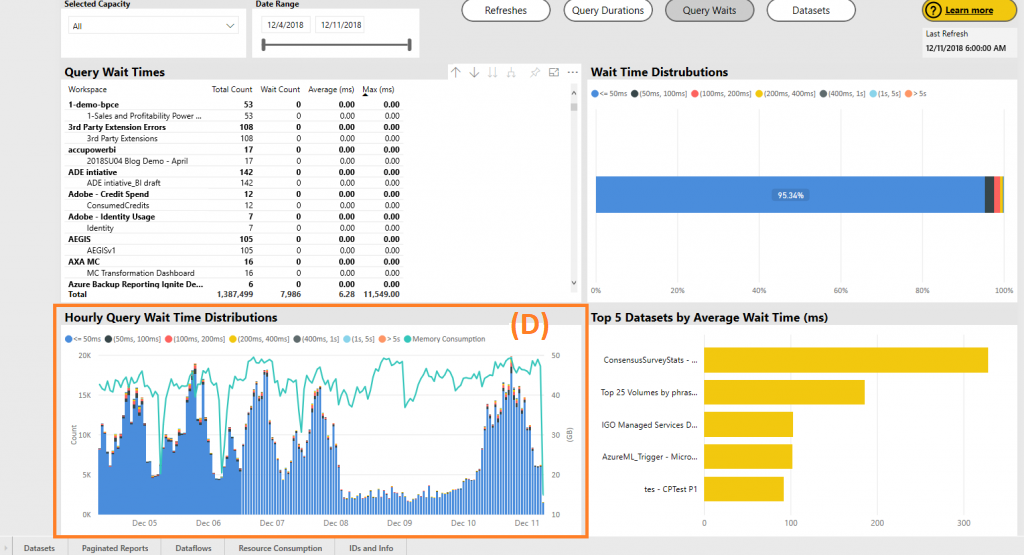 image 20 1024x555 Power BI Premium Capacity Metrics app makes navigating and viewing metrics at workspace level easier!