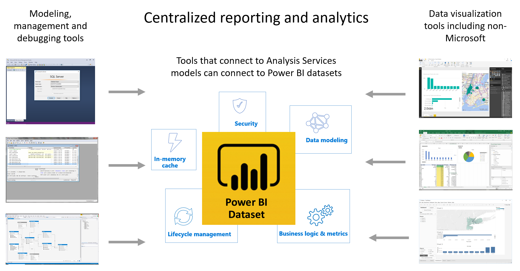 CentralizedBI Power BI open platform connectivity with XMLA endpoints public preview