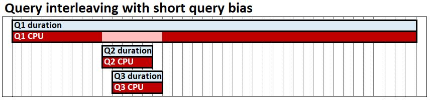 Query interleaving with short query bias
