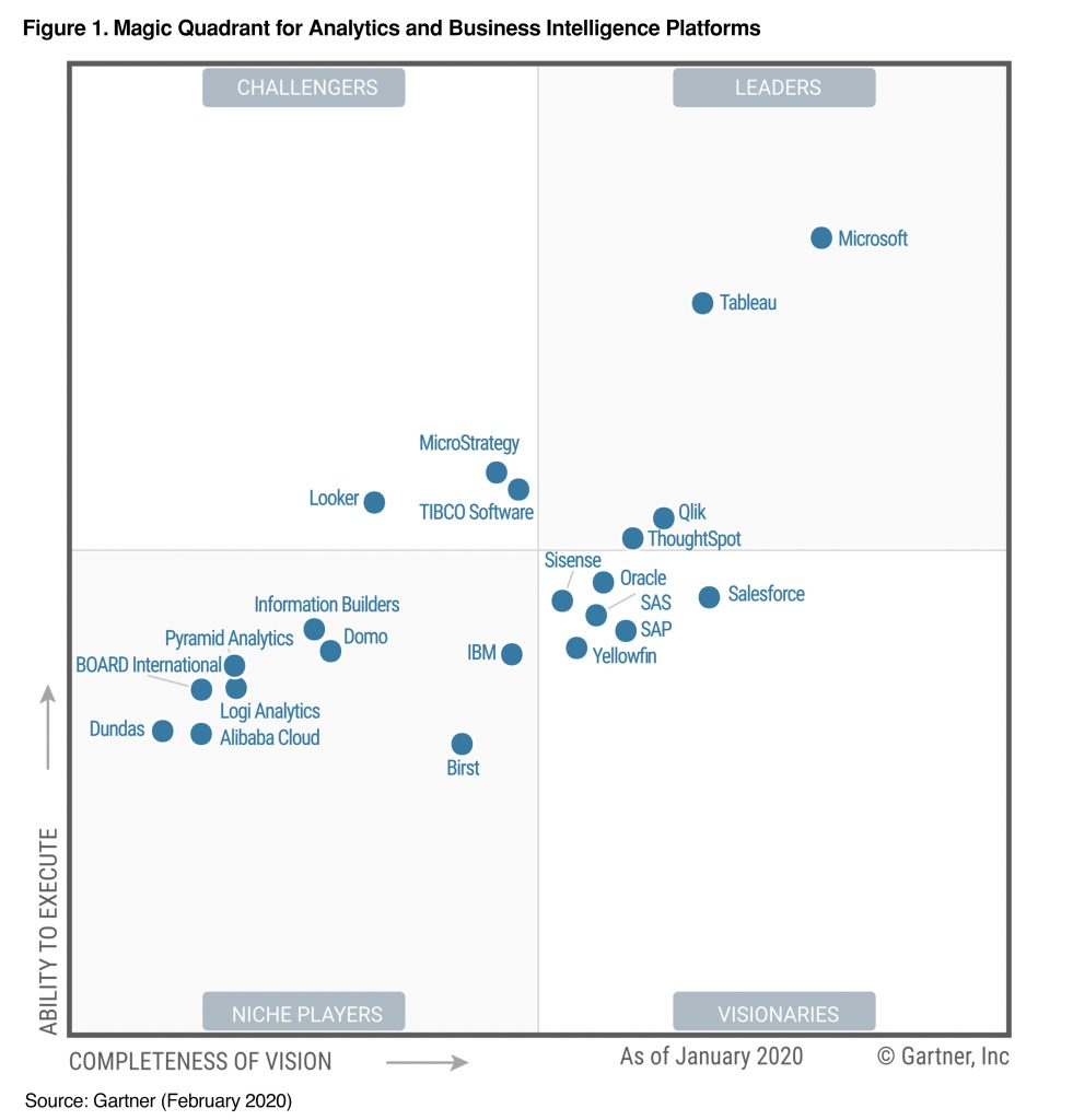 2020 Gartner Magic Quadrant for Analytics and Business Intelligence Platforms