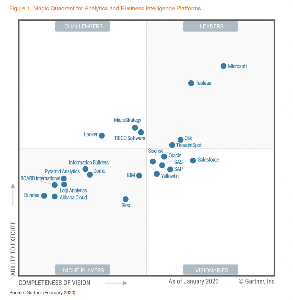 Microsoft named a Leader in Gartner's 2020 Magic Quadrant for Analytics and BI Platforms