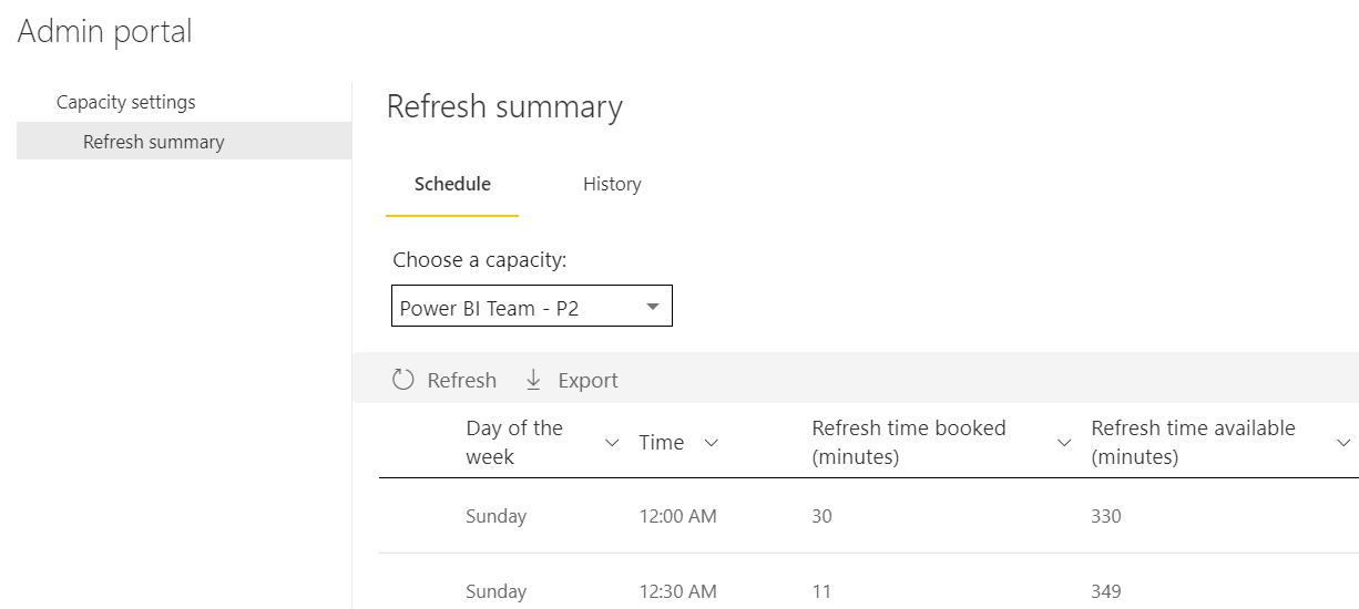 Announcing Refresh Summary for Premium Capacity Admins