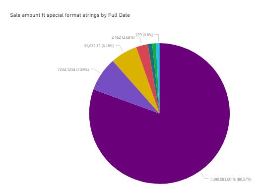 Power BI Desktop - dynamiczne formatowanie na wykresie kołowym