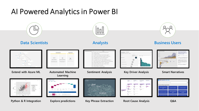 A list of AI powered experiences in Power BI for data scientists, analysts and business users including Azure ML, Python & R integration, and natural language query & generation.