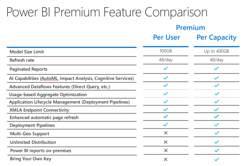 Chart comparing the Premium features per user vs. capacity