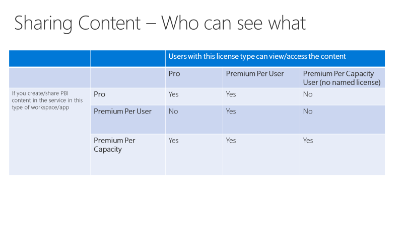 How sharing works in Power BI with Premium per user