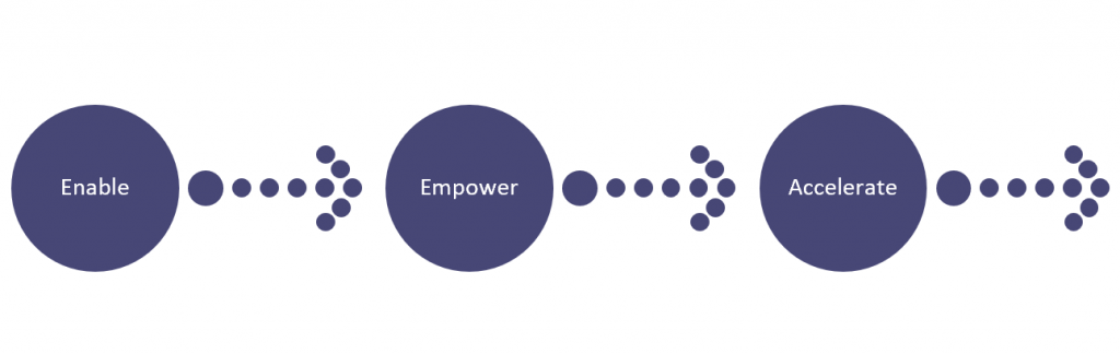 Diagram a three step process with steps of enable empower and accelerate. Arrow show a progression from step to step.