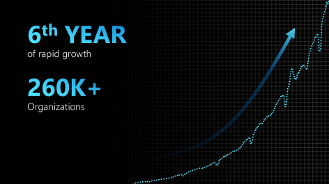 Power BI is now in its sixth year and usage continues to skyrocket up