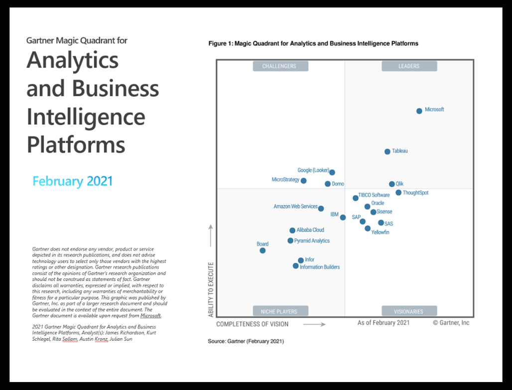 2021 Gartner Magic Quadrant