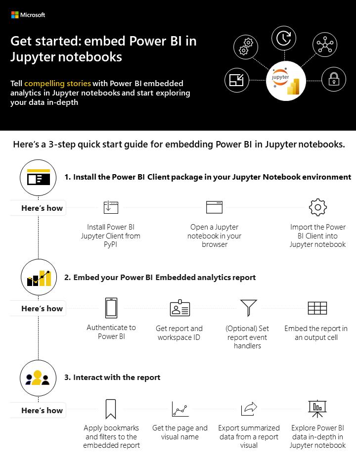 Power BI Embedding in Jupyter Notebooks - Get started guide