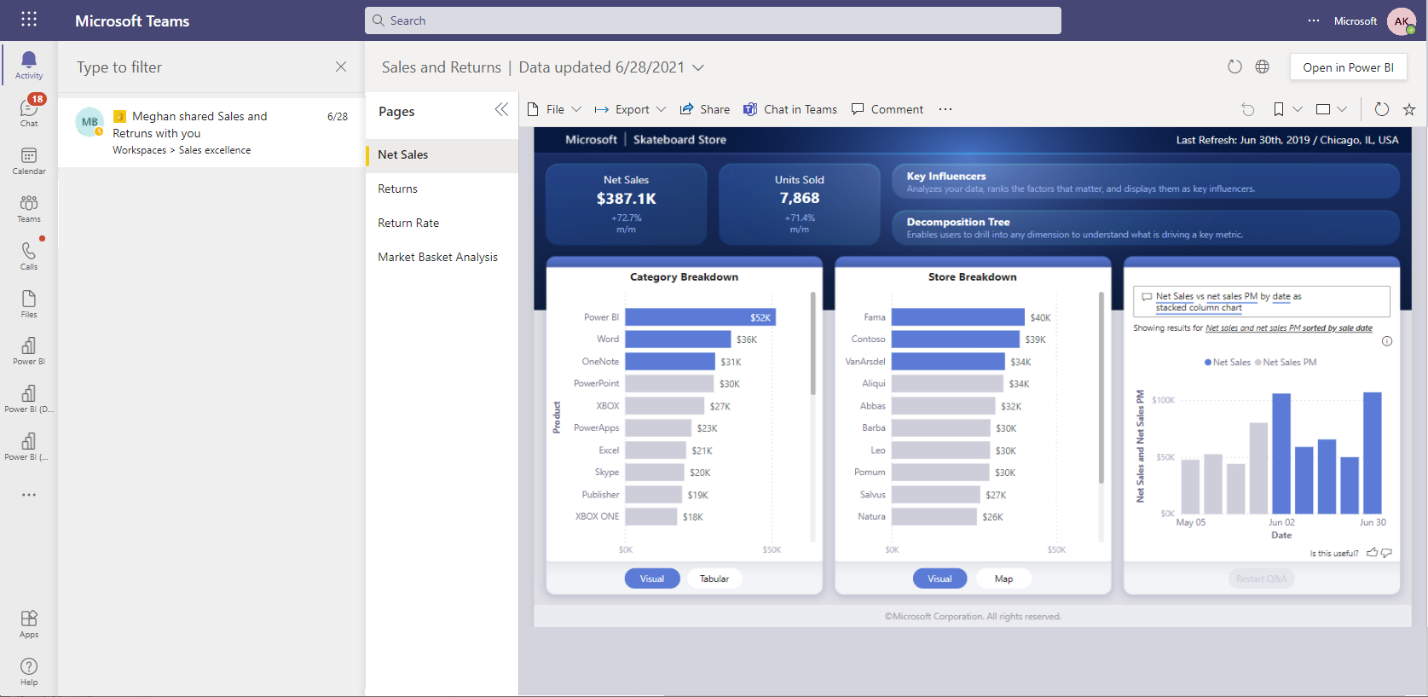 A screenshot of a Power BI report sharing notification in Microsoft Teams activity feed. It shows the report open right in the activity experience.