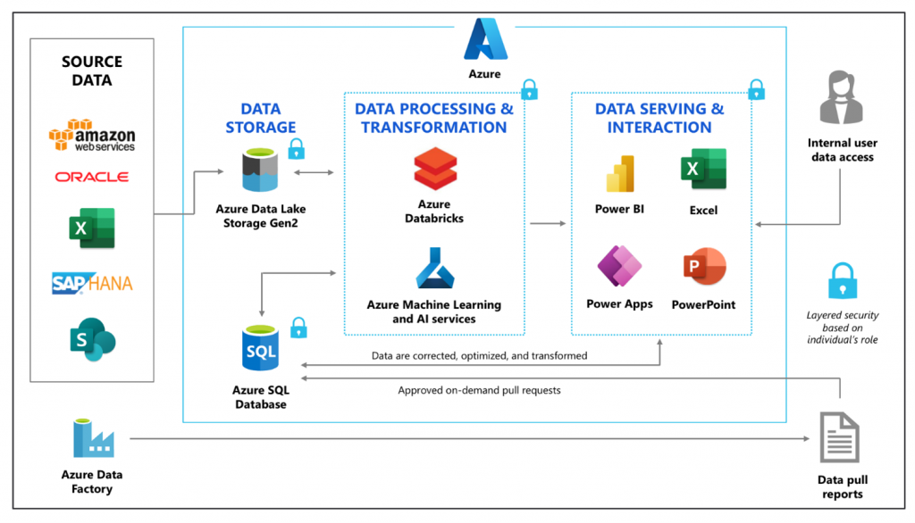 Source data from AWS, Oracle, Execel, SAP HANA, and Sharepoint is ingested into Azure Data Lake Storage Gen2. Data is then processed and transformed using Azure Databricks and Azure Machine Learning Services. Data pushed to Azure SQL Database is presented in Power BI, Excel, Power Apps, and PowerPoint. Data is transferred throughout the process using Azure Data Factory. Internal end users access the processed data to make decisions.