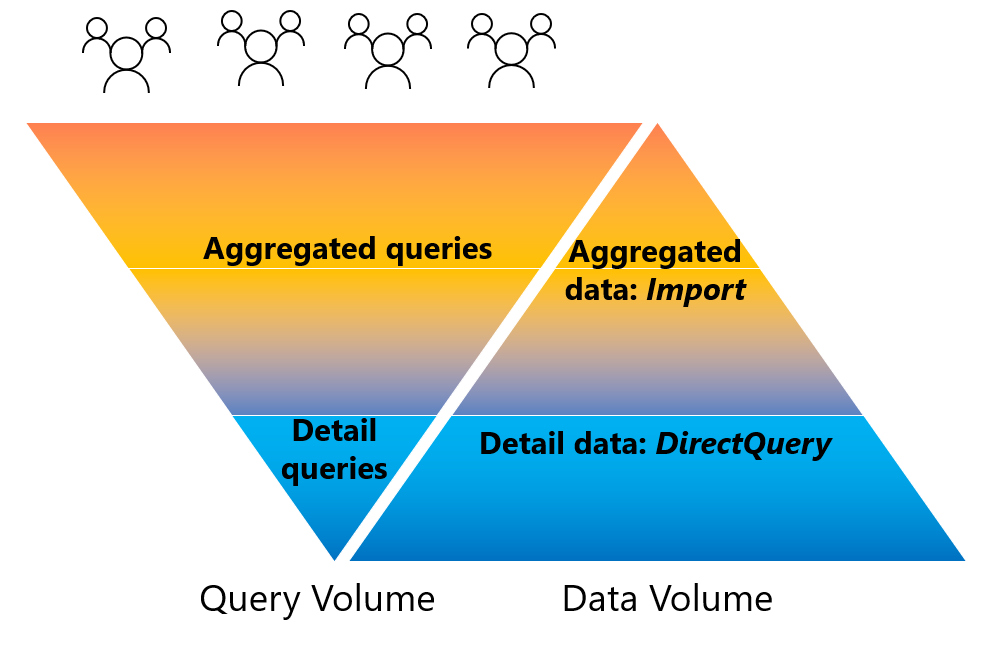Aggregated caches and queries