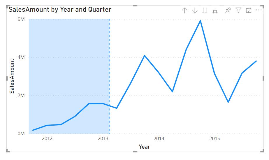 Chart representing X-axis constant line improvements